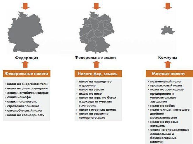 Немецкие налоги